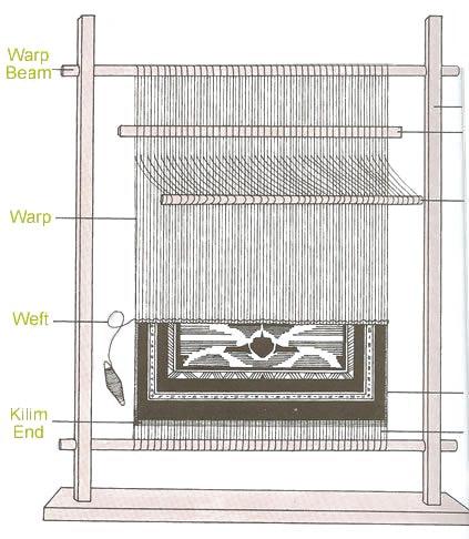 Rug Loom For Weaving Carpets by Nazmiyal