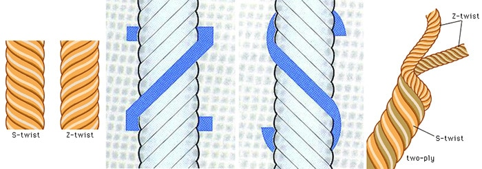 Z-spun and S-spun Wool Diagram by nazmiyal